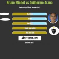 Bruno Michel vs Guilherme Arana h2h player stats