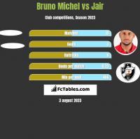 Bruno Michel vs Jair h2h player stats