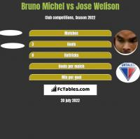 Bruno Michel vs Jose Welison h2h player stats