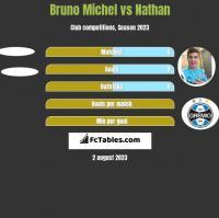 Bruno Michel vs Nathan h2h player stats