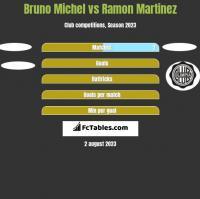 Bruno Michel vs Ramon Martinez h2h player stats