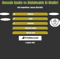 Hussain Qasim vs Abdulmalek Al-Khaibri h2h player stats