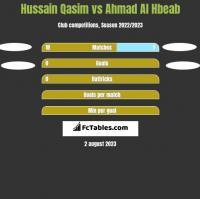 Hussain Qasim vs Ahmad Al Hbeab h2h player stats