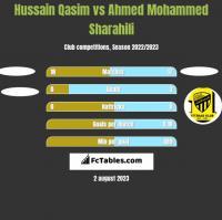 Hussain Qasim vs Ahmed Mohammed Sharahili h2h player stats