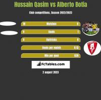 Hussain Qasim vs Alberto Botia h2h player stats