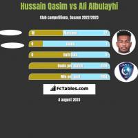 Hussain Qasim vs Ali Albulayhi h2h player stats