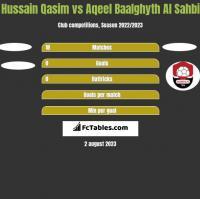 Hussain Qasim vs Aqeel Baalghyth Al Sahbi h2h player stats