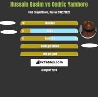 Hussain Qasim vs Cedric Yambere h2h player stats