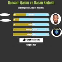 Hussain Qasim vs Hasan Kadesh h2h player stats