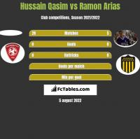 Hussain Qasim vs Ramon Arias h2h player stats