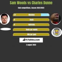 Sam Woods vs Charles Dunne h2h player stats
