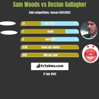 Sam Woods vs Declan Gallagher h2h player stats