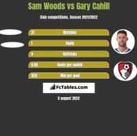 Sam Woods vs Gary Cahill h2h player stats
