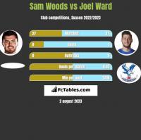 Sam Woods vs Joel Ward h2h player stats