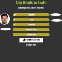 Sam Woods vs KaaPo h2h player stats