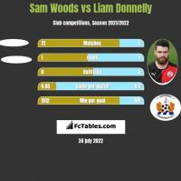 Sam Woods vs Liam Donnelly h2h player stats