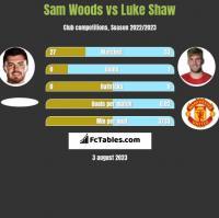 Sam Woods vs Luke Shaw h2h player stats
