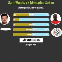 Sam Woods vs Mamadou Sakho h2h player stats
