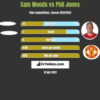 Sam Woods vs Phil Jones h2h player stats