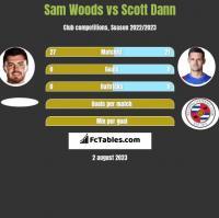 Sam Woods vs Scott Dann h2h player stats