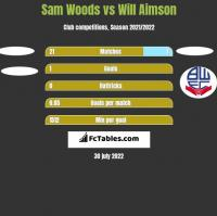 Sam Woods vs Will Aimson h2h player stats