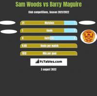 Sam Woods vs Barry Maguire h2h player stats