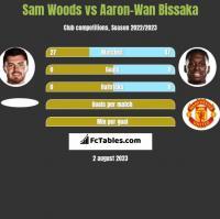 Sam Woods vs Aaron-Wan Bissaka h2h player stats