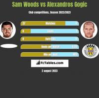 Sam Woods vs Alexandros Gogic h2h player stats