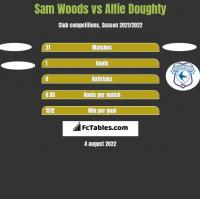 Sam Woods vs Alfie Doughty h2h player stats