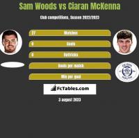Sam Woods vs Ciaran McKenna h2h player stats