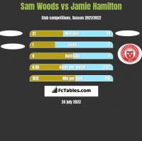 Sam Woods vs Jamie Hamilton h2h player stats