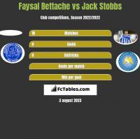 Faysal Bettache vs Jack Stobbs h2h player stats