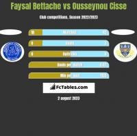 Faysal Bettache vs Ousseynou Cisse h2h player stats