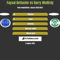 Faysal Bettache vs Harry McKirdy h2h player stats