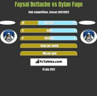 Faysal Bettache vs Dylan Fage h2h player stats