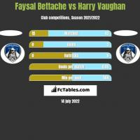Faysal Bettache vs Harry Vaughan h2h player stats