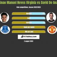 Joao Manuel Neves Virginia vs David De Gea h2h player stats