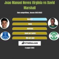 Joao Manuel Neves Virginia vs David Marshall h2h player stats