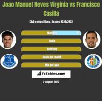 Joao Manuel Neves Virginia vs Francisco Casilla h2h player stats