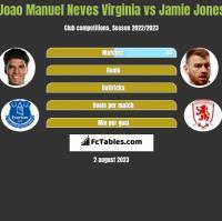 Joao Manuel Neves Virginia vs Jamie Jones h2h player stats