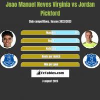 Joao Manuel Neves Virginia vs Jordan Pickford h2h player stats