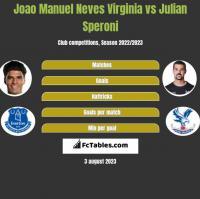 Joao Manuel Neves Virginia vs Julian Speroni h2h player stats
