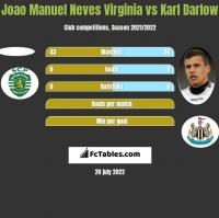 Joao Manuel Neves Virginia vs Karl Darlow h2h player stats
