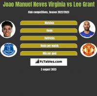 Joao Manuel Neves Virginia vs Lee Grant h2h player stats