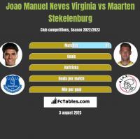 Joao Manuel Neves Virginia vs Maarten Stekelenburg h2h player stats