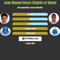 Joao Manuel Neves Virginia vs Rafael h2h player stats