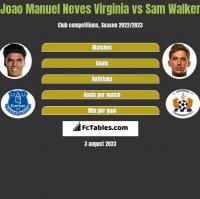Joao Manuel Neves Virginia vs Sam Walker h2h player stats