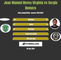 Joao Manuel Neves Virginia vs Sergio Romero h2h player stats