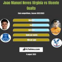 Joao Manuel Neves Virginia vs Vicente Guaita h2h player stats