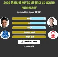 Joao Manuel Neves Virginia vs Wayne Hennessey h2h player stats